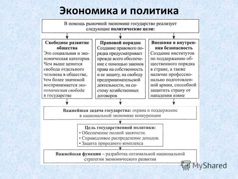 Политическая экономия в российской империи.