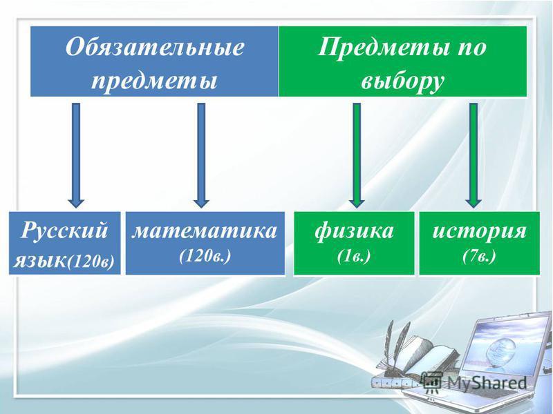 Обязательные предметы Предметы по выбору Русский язык (120 в) математика (120 в.) физика (1 в.) история (7 в.)