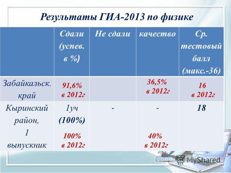 Сдали (успев. в % ) Результаты ГИА-2013 по физике Сдали (успев. в % ) Не сдали качество Ср. тестовый балл (макс.-36) Забайкальск. край Кыринский район, 1 выпускник 1 уч (100%) -- 18 100% в 2012 г 40% в 2012 г 91,6% в 2012 г 16 в 2012 г 36,5% в 2012 г