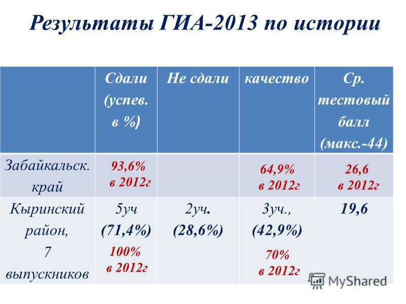 Результаты ГИА-2013 по истории Сдали (успев. в % ) Не сдали качество Ср. тестовый балл (макс.-44) Забайкальск. край Кыринский район, 7 выпускников 5 уч (71,4%) 2 уч. (28,6%) 3 уч., (42,9%) 19,6 93,6% в 2012 г 64,9% в 2012 г 100% в 2012 г 70% в 2012 г