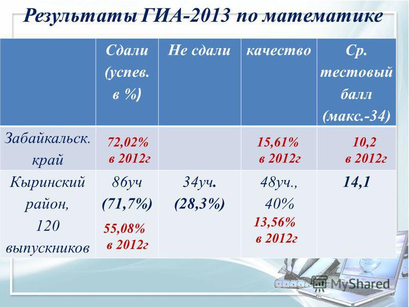 Сдали (успев. в % ) Не сдали качество Ср. тестовый балл (макс.-34) Забайкальск. край Кыринский район, 120 выпускников 86 уч (71,7%) 34 уч. (28,3%) 48 уч., 40% 14,1 Результаты ГИА-2013 по математике 55,08% в 2012 г 13,56% в 2012 г 72,02% в 2012 г 15,6