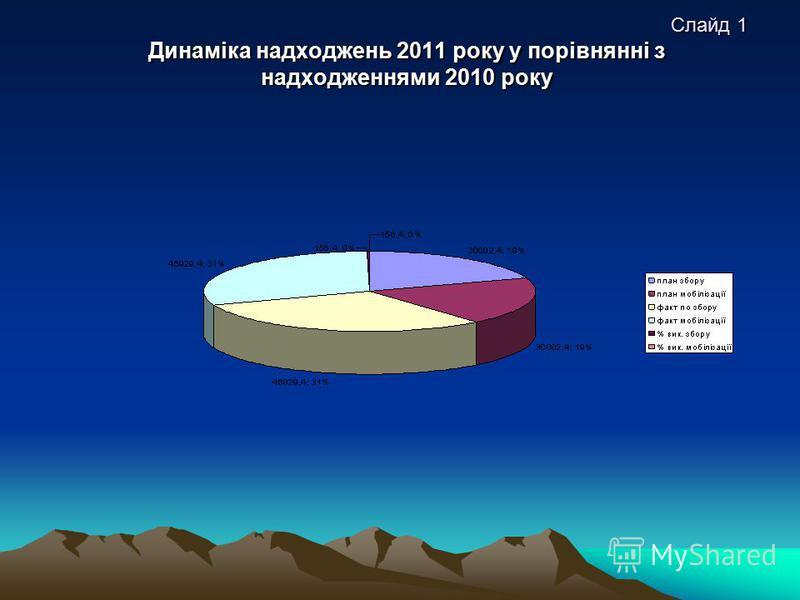 Слайд 1 Динаміка надходжень 2011 року у порівнянні з надходженнями 2010 року Слайд 1 Динаміка надходжень 2011 року у порівнянні з надходженнями 2010 року