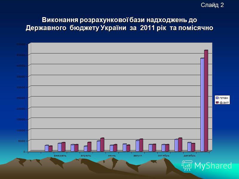 Виконання розрахункової бази надходжень до Державного бюджету України за 2011 рік та помісячно Слайд 2