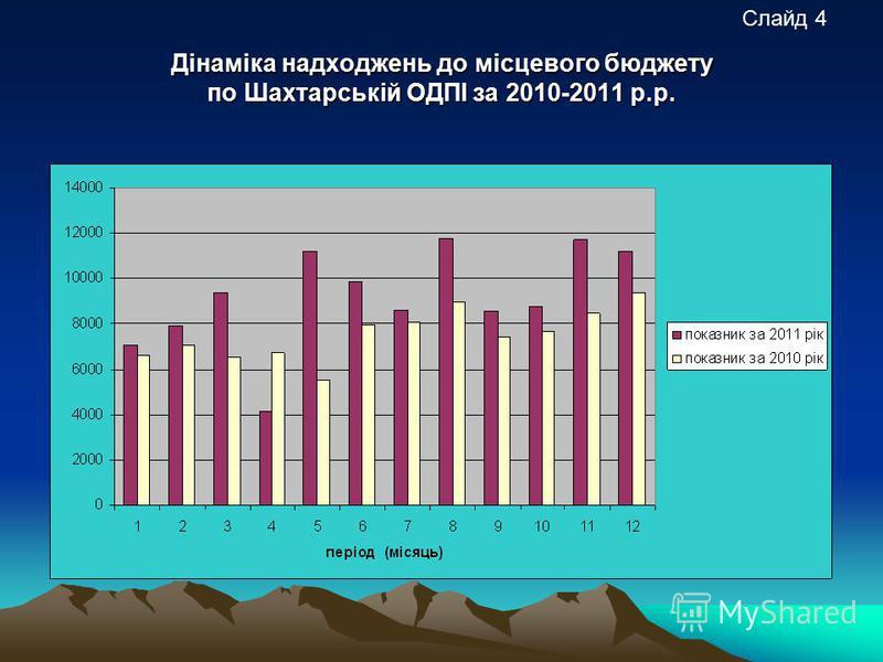 Дінаміка надходжень до місцевого бюджету по Шахтарській ОДПІ за 2010-2011 р.р. Слайд 4