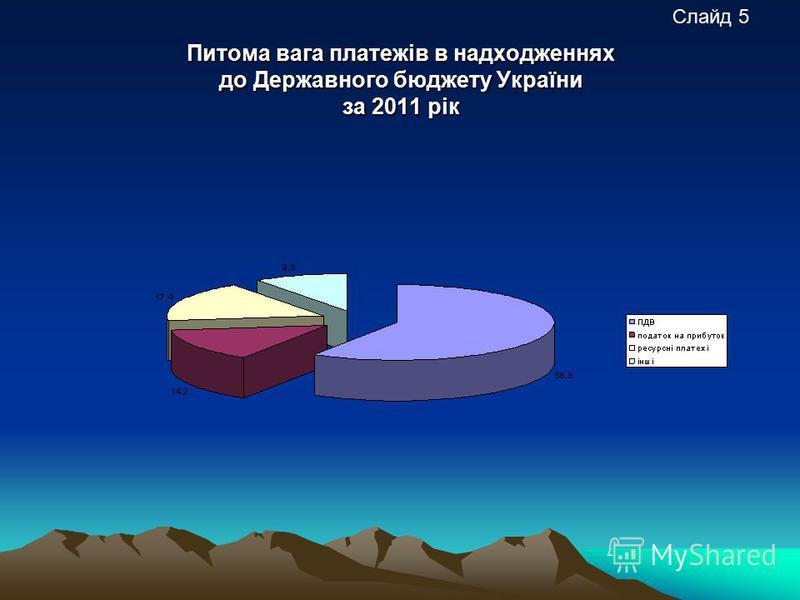 Питома вага платежів в надходженнях до Державного бюджету України за 2011 рік Слайд 5