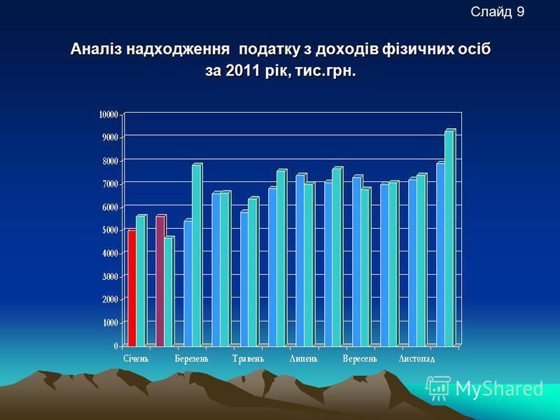 Аналіз надходження податку з доходів фізичних осіб за 2011 рік, тис.грн. Слайд 9