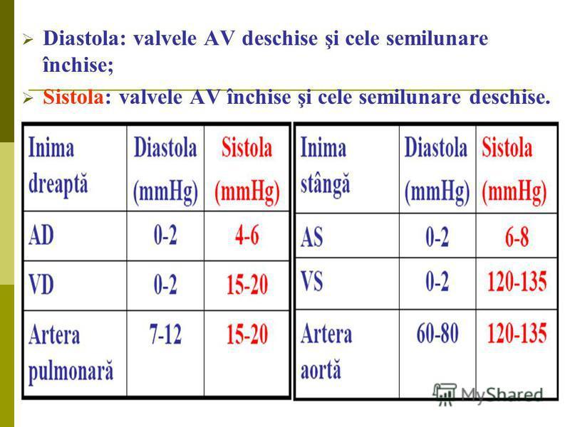 Diastola: valvele AV deschise şi cele semilunare închise; Sistola: valvele AV închise şi cele semilunare deschise.