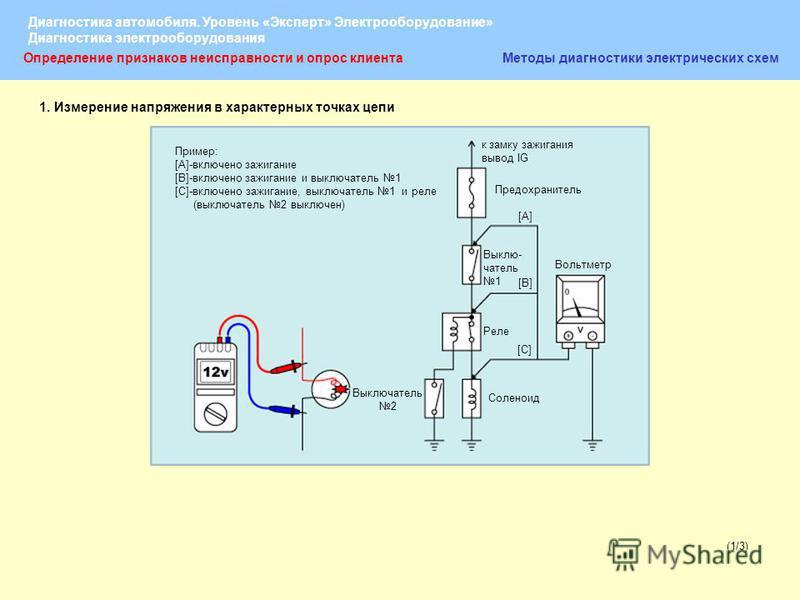 Диагностика автомобиля. Уровень «Эксперт» Электрооборудование» Диагностика электрооборудования (1/3) Определение признаков неисправности и опрос клиента Методы диагностики электрических схем Пример: [A]-включено зажигание [B]-включено зажигание и вык