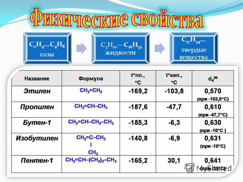 С2Н4...С 4 Н8 газы С5Н10С16Н32 жидкости С17Н34... твердые вещества