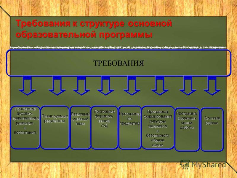 Требования к структуре основной образовательной программы ТРЕБОВАНИЯ Планируемыерезультаты ПрограммаформированиякультурыздоровогоибезопасногообразажизниБазисныйучебныйплан Программаформиро-вания УУДПрограммадуховно-нравственногоразвитияивоспитания Пр