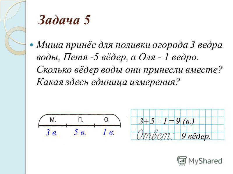 Миша принёс для поливки огорода 3 ведра воды, Петя -5 вёдер, а Оля - 1 ведро. Сколько вёдер воды они принесли вместе? Какая здесь единица измерения? Задача 5 51+9 = (в.) 9 вёдер. 3 в. 5 в.1 в. 3+