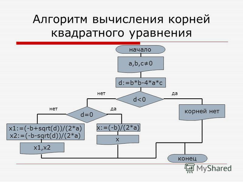 Алгоритм вычисления корней квадратного уравнения начало a,b,c0 d:=b*b-4*a*c d<0 корней нет d=0 x:=(-b)/(2*a) x1:=(-b+sqrt(d))/(2*a) x2:=(-b-sqrt(d))/(2*a) x1,x2 x конец да нет