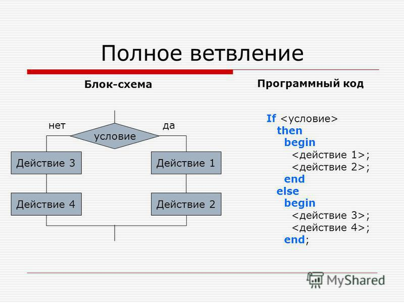 Полное ветвление Программный код Блок-схема условие Действие 3Действие 1 да-нет Действие 2Действие 4 If then begin ; end else begin ; end;