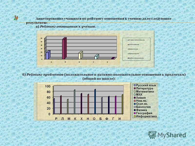 Анкетирование учащихся по рейтингу отношения к учению дало следующие результаты: а) Рейтинг отношения к учению. б) Рейтинг предметов (положительное и активно-положительное отношение к предметам) (общий по школе):