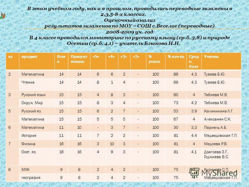 В этом учебном году, как и в прошлом, проводились переводные экзамены в 2,3,5-8-х классах. Оценочный анализ результатов экзаменов по МОУ – СОШ с.Веселое (переводные) 2008-2009 уч. год В 4 классе проводился мониторинг по русскому языку (ср.б. 3,8) и п