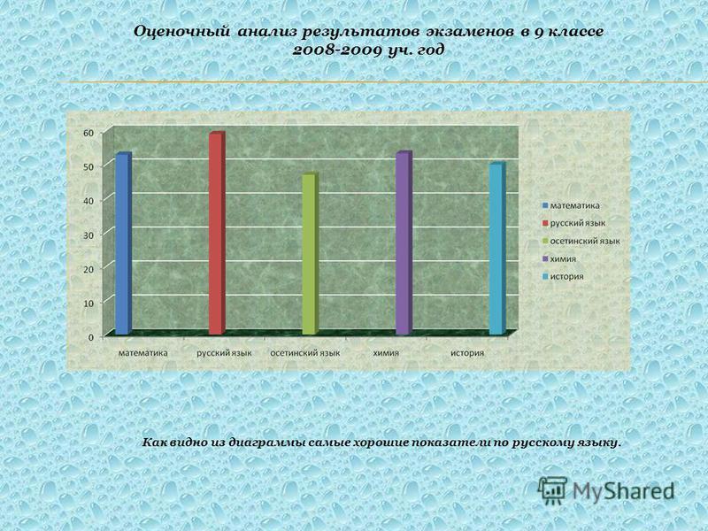 Оценочный анализ результатов экзаменов в 9 классе 2008-2009 уч. год Как видно из диаграммы самые хорошие показатели по русскому языку.