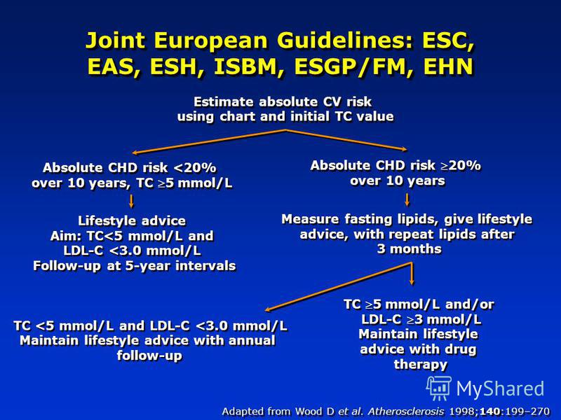 Joint European Guidelines: ESC, EAS, ESH, ISBM, ESGP/FM, EHN Estimate absolute CV risk using chart and initial TC value Absolute CHD risk <20% over 10 years, TC 5 mmol/L Absolute CHD risk 20% over 10 years Absolute CHD risk 20% over 10 years Measure