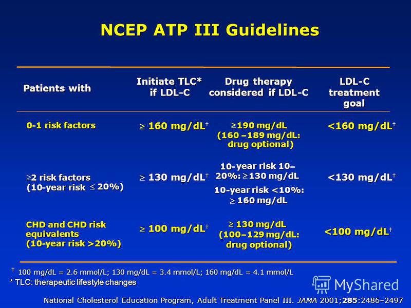 NCEP ATP III Guidelines Patients with Drug therapy considered if LDL -C * TLC: therapeutic lifestyle changes National Cholesterol Education Program, Adult Treatment Panel III. JAMA 2001;285:2486–2497 Initiate TLC* if LDL -C LDL-C treatment goal 0- 1