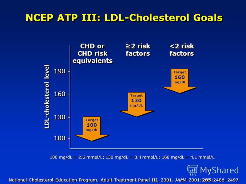 NCEP ATP III: LDL-Cholesterol Goals National Cholesterol Education Program, Adult Treatment Panel III, 2001. JAMA 2001:285;2486–2497 CHD or CHD risk equivalents <2 risk factors 2 risk factors LDL-cholesterol level 100 - 160 - 130 - 190 - Target 100 m