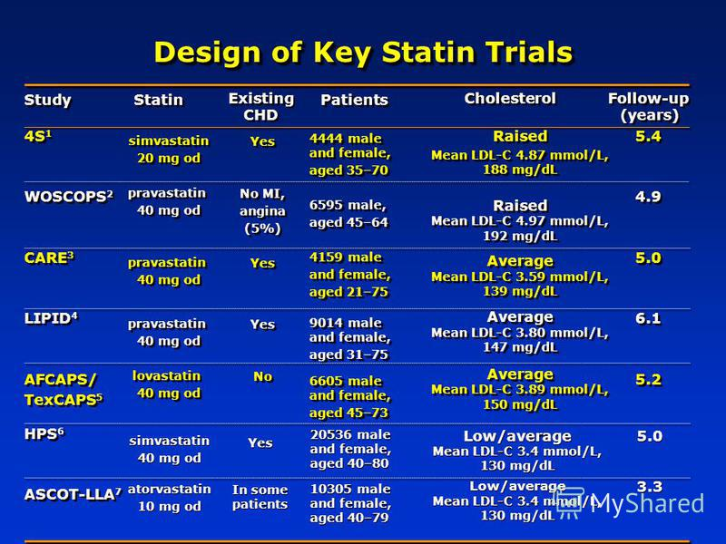Design of Key Statin Trials 4S 1 WOSCOPS 2 CARE 3 LIPID 4 AFCAPS/ TexCAPS 5 HPS 6 ASCOT-LLA 7 4S 1 WOSCOPS 2 CARE 3 LIPID 4 AFCAPS/ TexCAPS 5 HPS 6 ASCOT-LLA 7 Statin Existing CHD Patients Cholesterol Follow-up (years) Follow-up (years) simvastatin 2