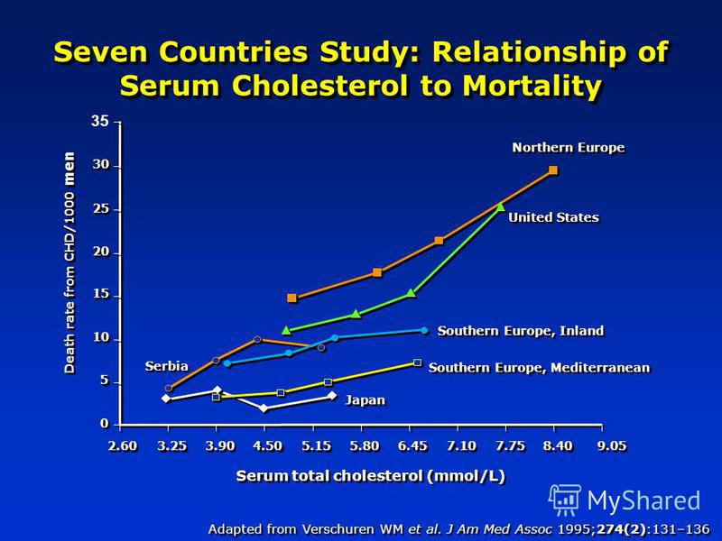 35 Seven Countries Study: Relationship of Serum Cholesterol to Mortality Adapted from Verschuren WM et al. J Am Med Assoc 1995;274(2):131–136 Serum total cholesterol (mmol/L) 30 25 20 15 10 5 5 0 0 Death rate from CHD/1000 men 2.60 3.25 3.90 4.50 5.1
