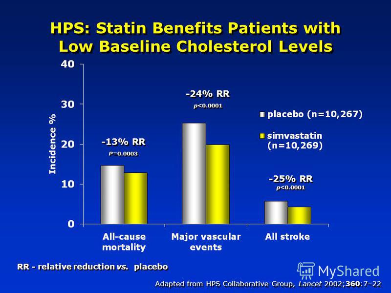 HPS: Statin Benefits Patients with Low Baseline Cholesterol Levels RR - relative reduction vs. placebo -13% RR P=0.0003 -13% RR P=0.0003 -24% RR p<0.0001 -24% RR p<0.0001 -25% RR p<0.0001 -25% RR p<0.0001 Adapted from HPS Collaborative Group, Lancet