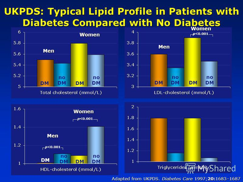 UKPDS: Typical Lipid Profile in Patients with Diabetes Compared with No Diabetes Adapted from UKPDS. Diabetes Care 1997;20:1683–1687 p<0.001 MenWomen no DM DM no DM Men Women DM no DM DM no DM p<0.001 Men Women Men DM no DM DM Women