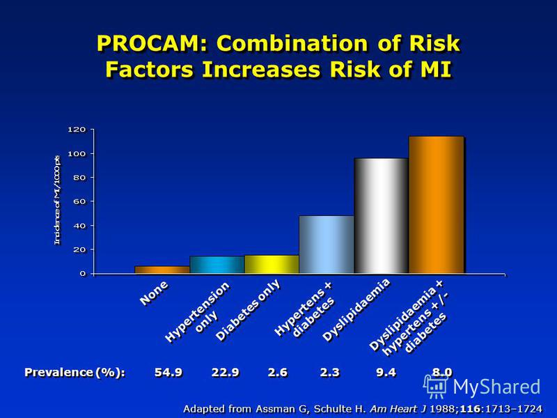 PROCAM: Combination of Risk Factors Increases Risk of MI None Hypertension only Diabetes only Hypertens + diabetes Dyslipidaemia Dyslipidaemia + hypertens +/- diabetes Prevalence (%): 54.9 22.9 2.6 2.3 9.4 8.0 Adapted from Assman G, Schulte H. Am Hea