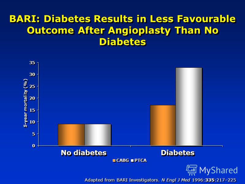 BARI: Diabetes Results in Less Favourable Outcome After Angioplasty Than No Diabetes 0 0 5 5 10 15 20 25 30 35 No diabetes DiabetesDiabetes 5-year mortality (%) CABG PTCA Adapted from BARI Investigators. N Engl J Med 1996:335:217–225