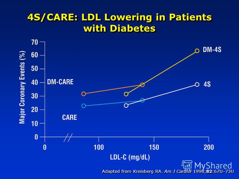 Adapted from Kreisberg RA. Am J Cardiol 1998;82:67U–73U 4S/CARE: LDL Lowering in Patients with Diabetes