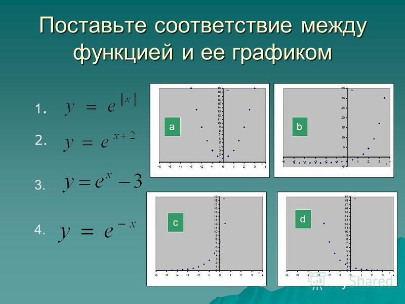 Поставьте соответствие между функцией и ее графиком 1.1. 2. 3. 4. a c d b
