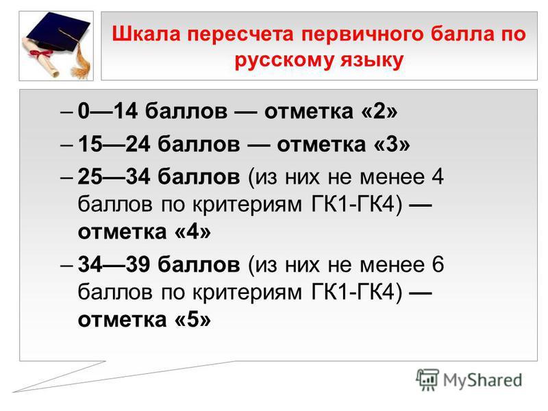 Шкала пересчета первичного балла по русскому языку –014 баллов отметка «2» –1524 баллов отметка «3» –2534 баллов (из них не менее 4 баллов по критериям ГК1-ГК4) отметка «4» –3439 баллов (из них не менее 6 баллов по критериям ГК1-ГК4) отметка «5»