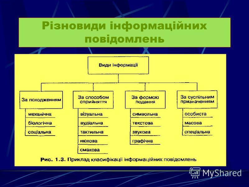Це сукупність фактів, відомостей про властивості структури і взаємодію обєктів та явищ навколишнього світу.