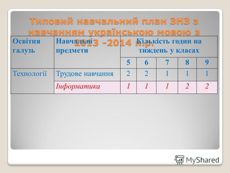 Типовий навчальний план ЗНЗ з навчанням українською мовою з 2013 -2014 н.р. Освітня галузь Навчальні предмети Кількість годин на тиждень у класах 56789 ТехнологіїТрудове навчання22111 Інформатика11122