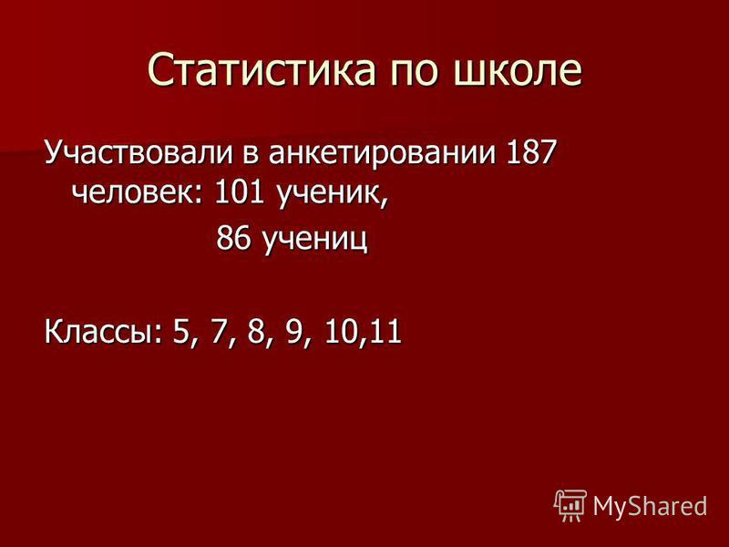 Статистика по школе Участвовали в анкетировании 187 человек: 101 ученик, 86 учениц 86 учениц Классы: 5, 7, 8, 9, 10,11