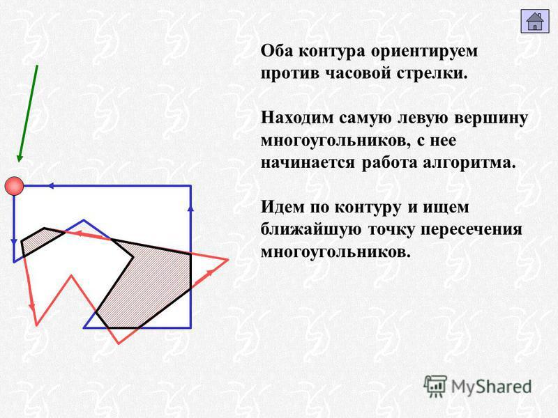 Оба контура ориентируем против часовой стрелки. Находим самую левую вершину многоугольников, с нее начинается работа алгоритма. Идем по контуру и ищем ближайшую точку пересечения многоугольников.