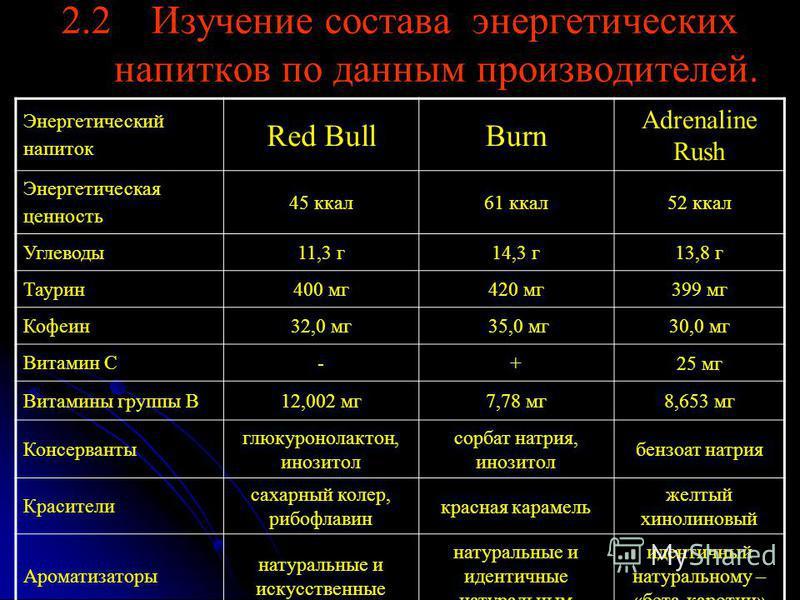 2.2 Изучение состава энергетических напитков по данным производителей. Энергетический напиток Red BullBurn Adrenaline Rush Энергетическая ценность 45 ккал 61 ккал 52 ккал Углеводы 11,3 г 14,3 г 13,8 г Таурин 400 мг 420 мг 399 мг Кофеин 32,0 мг 35,0 м
