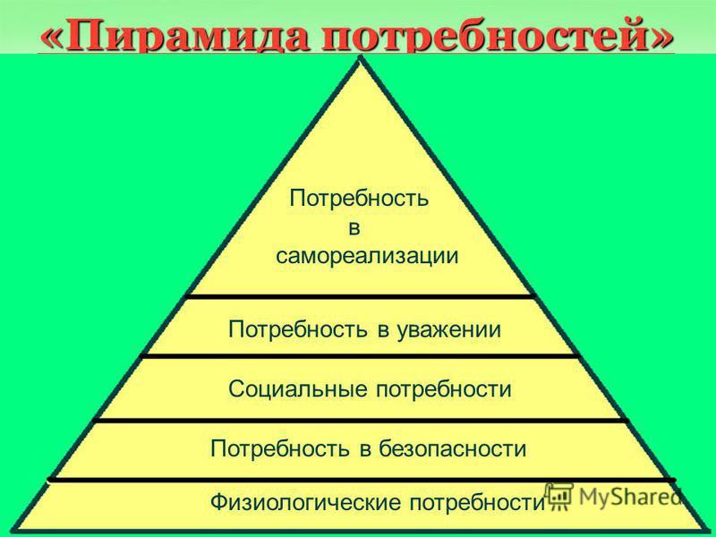 «Пирамида потребностей» Потребность в самореализации Потребность в уважении Социальные потребности Потребность в безопасности Физиологические потребности