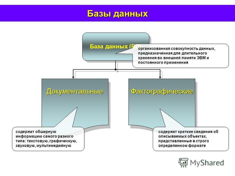 Базы данных База данных (БД) Документальные Документальные ФактографическиеФактографические организованная совокупность данных, предназначенная для длительного хранения во внешней памяти ЭВМ и постоянного применения содержат обширную информацию самог