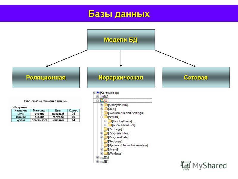 Базы данных Сетевая ИерархическаяРеляционная Модели БД