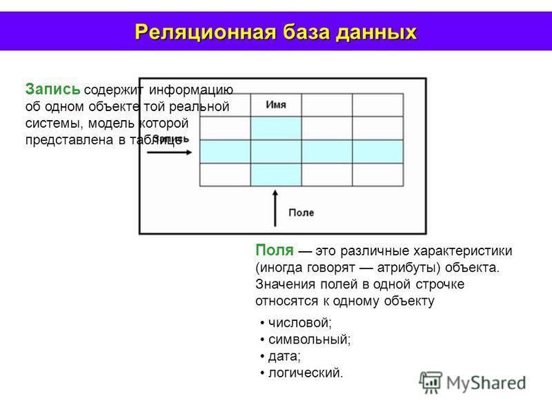 Реляционная база данных Запись содержит информацию об одном объекте той реальной системы, модель которой представлена в таблице Поля это различные характеристики (иногда говорят атрибуты) объекта. Значения полей в одной строчке относятся к одному объ