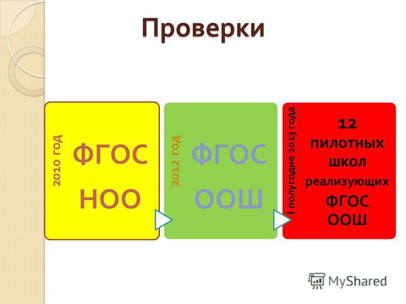 Проверки 2010 год ФГОС НОО 2012 год ФГОС ООШ I полугодие 2013 года 12 пилотных школ реализующих ФГОС ООШ