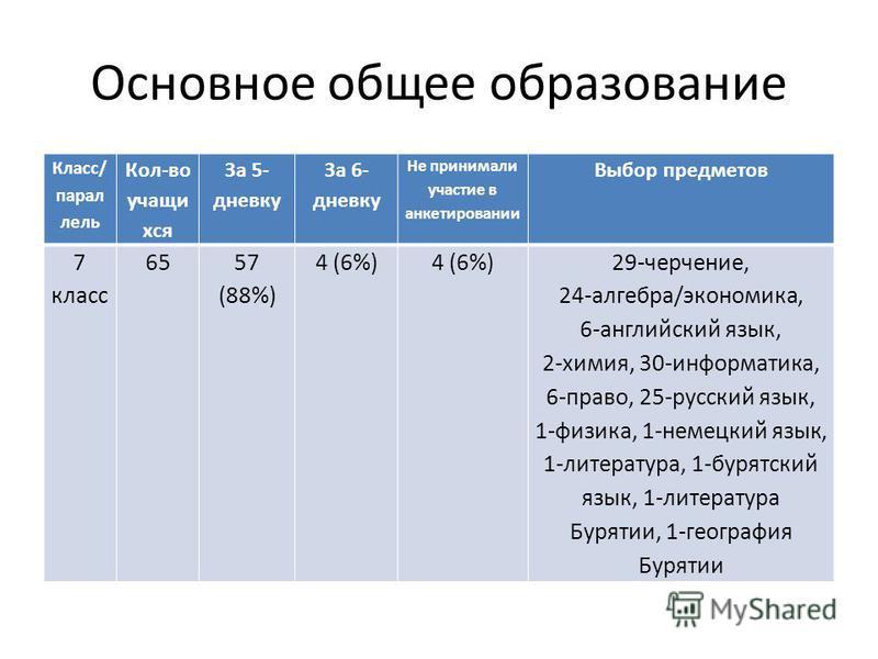 Основное общее образование Класс/ параллель Кол-во учащихся За 5- дневку За 6- дневку Не принимали участие в анкетировании Выбор предметов 7 класс 6557 (88%) 4 (6%) 29-черчение, 24-алгебра/экономика, 6-английский язык, 2-химия, 30-информатика, 6-прав