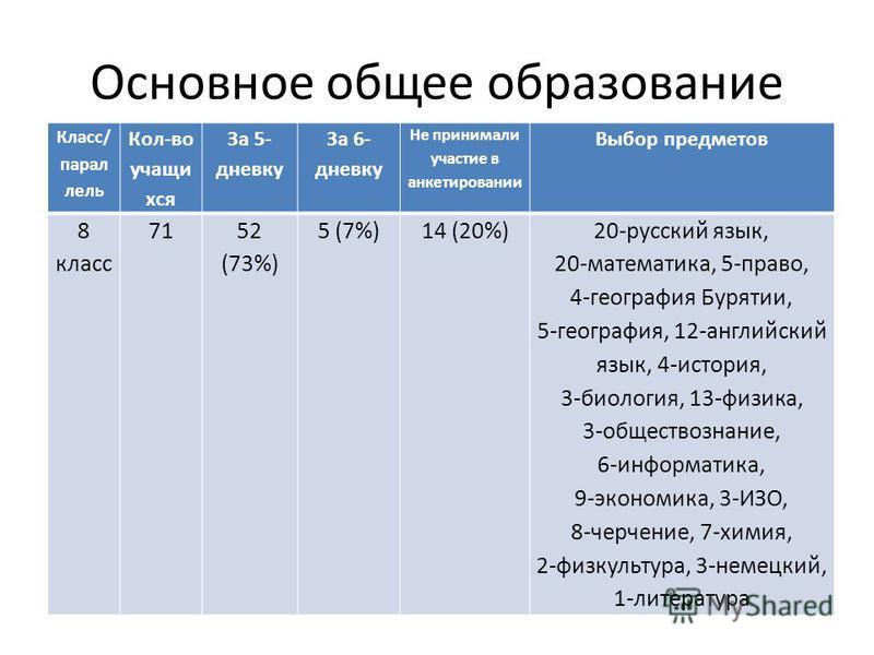 Основное общее образование Класс/ параллель Кол-во учащихся За 5- дневку За 6- дневку Не принимали участие в анкетировании Выбор предметов 8 класс 7152 (73%) 5 (7%)14 (20%)20-русский язык, 20-математика, 5-право, 4-география Бурятии, 5-география, 12-