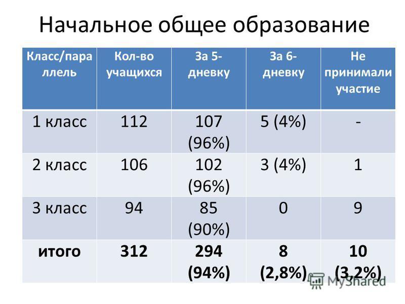 Начальное общее образование Класс/параллель Кол-во учащихся За 5- дневку За 6- дневку Не принимали участие 1 класс 112107 (96%) 5 (4%)- 2 класс 106102 (96%) 3 (4%)1 3 класс 9485 (90%) 09 итого 312294 (94%) 8 (2,8%) 10 (3,2%)