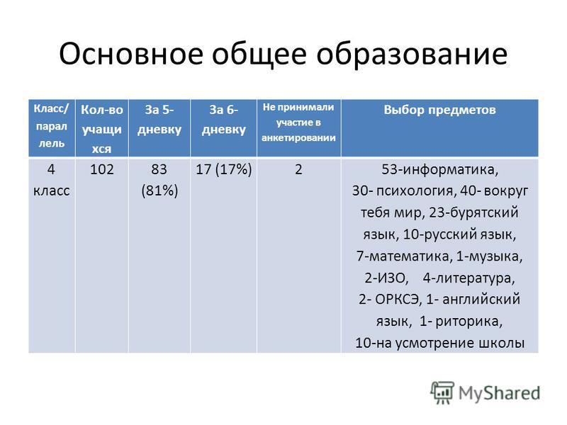 Основное общее образование Класс/ параллель Кол-во учащихся За 5- дневку За 6- дневку Не принимали участие в анкетировании Выбор предметов 4 класс 10283 (81%) 17 (17%)253-информатика, 30- психология, 40- вокруг тебя мир, 23-бурятский язык, 10-русский