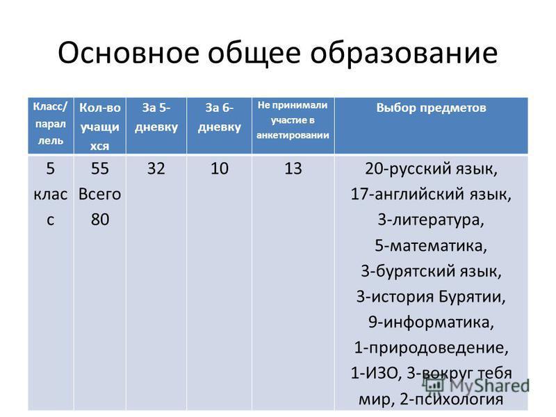 Основное общее образование Класс/ параллель Кол-во учащихся За 5- дневку За 6- дневку Не принимали участие в анкетировании Выбор предметов 5 клас с 55 Всего 80 32101320-русский язык, 17-английский язык, 3-литература, 5-математика, 3-бурятский язык, 3