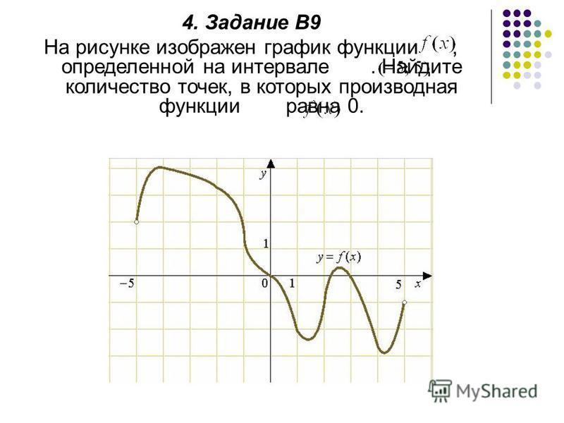 4. Задание В9 На рисунке изображен график функции, определенной на интервале. Найдите количество точек, в которых производная функции равна 0.