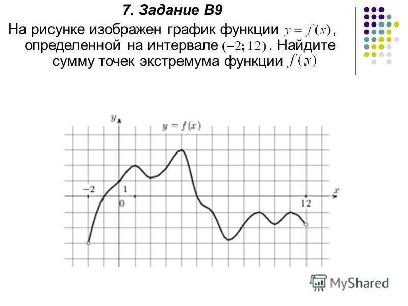 7. Задание В9 На рисунке изображен график функции, определенной на интервале. Найдите сумму точек экстремума функции.