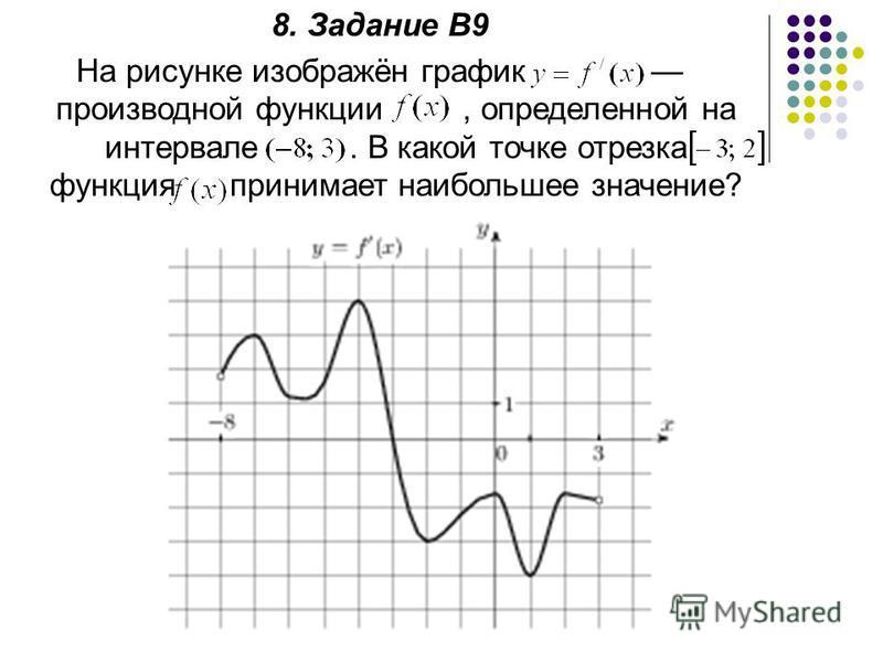 8. Задание В9 На рисунке изображён график производной функции, определенной на интервале. В какой точке отрезка функция принимает наибольшее значение?